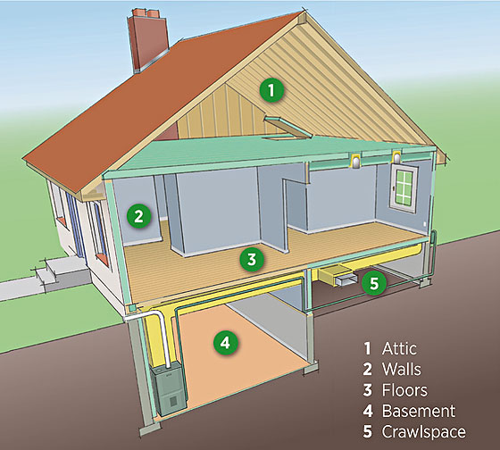 Cutaway illustration of house showing insulation in the attic, walls, floors, basement, and crawlspace.